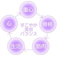 5つの重心バランス