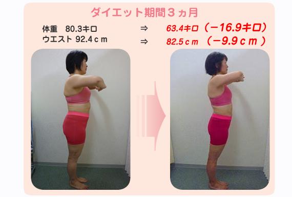 いろいろ試したけど、うまくいかなかったあなた!  最後で本気のダイエット!!  甘いものが大好き!でもなぜか食べなくてもつらくない・・・ なぜ、彼女たちは、 90日でおなかがペッタンンコの ナイスバディになったのか?  ダイエット期間 3ヶ月 体重 80.3キロ   ⇒  68.4キロ    -11.9キロ ウエスト 92.4cm ⇒ 82.5センチ  - 9.9センチ