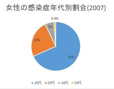 女性の感染症年代別割合